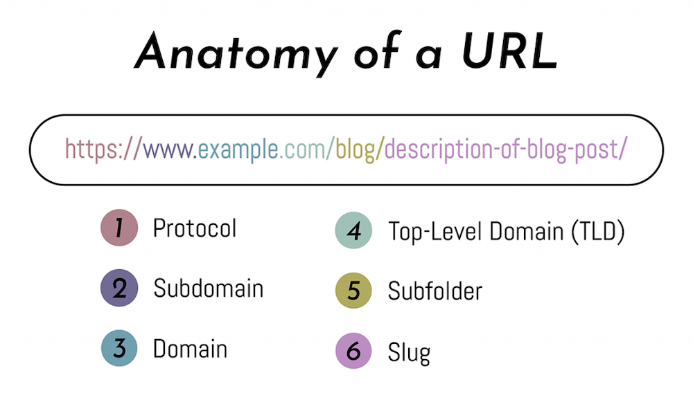 The URL anatomy broken up into six sections.