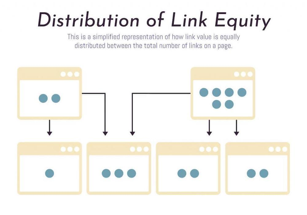 Diagram of link equity being distributed between web pages.