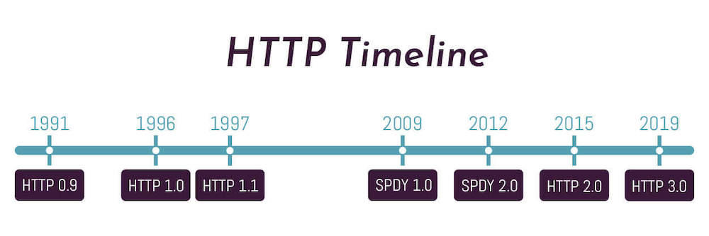 HTTP timeline graphic, spanning from 1991 (HTTP 0.9) to 2019 (HTTP 3).