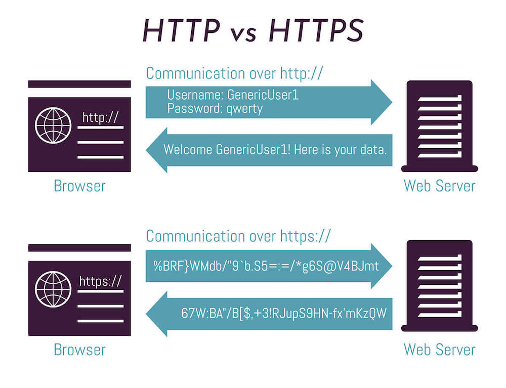 HTTP vs HTTPS graphic showing the different communication methods of both.