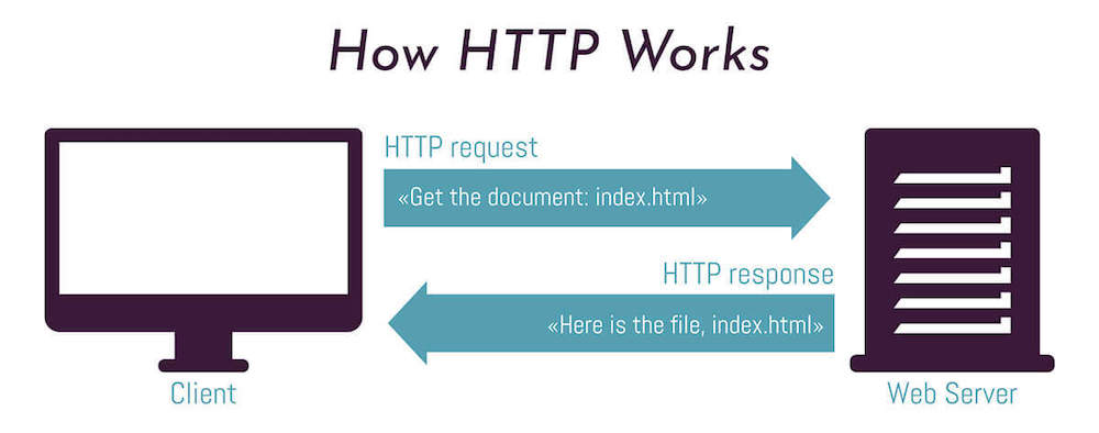 How HTTP works graphic, showing a HTTP request and HTTP response.
